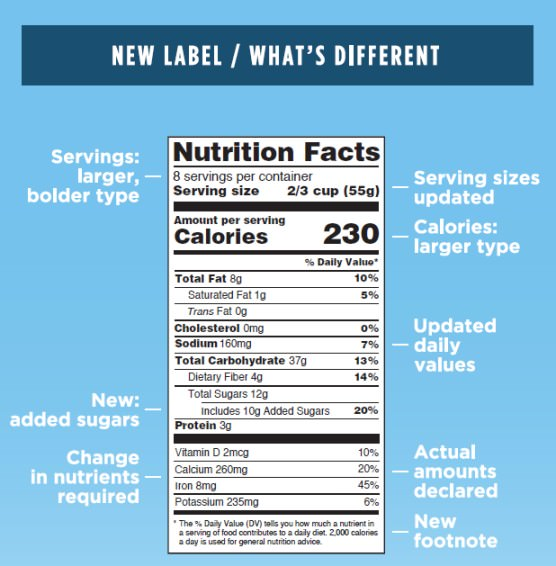 Nutrition Facts Label recently revised by FDA