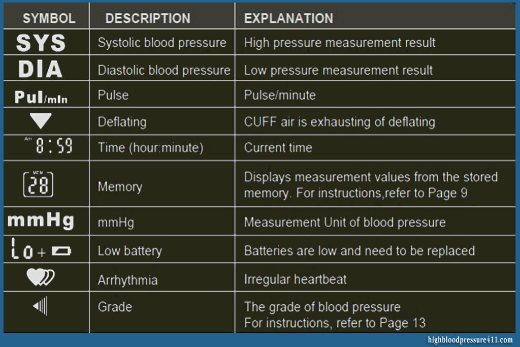 blood pressure digital monitor symbols